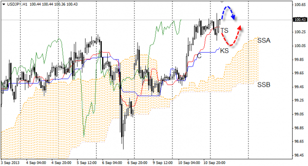 Пара USD/CHF