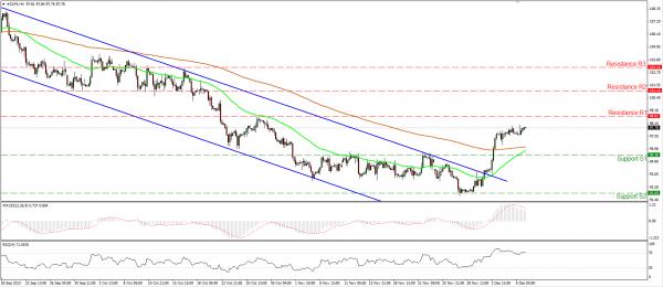 Пара Нефть USD