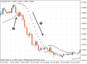 parabolic sar пересекает график цены