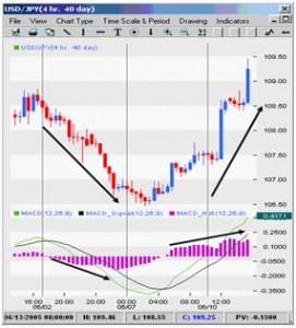Вход в рынок с помощью гистограммы MACD