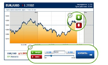 Пара Евро-Доллар