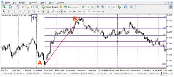 Анализ форекс по фибоначи market profile форекс торгова система